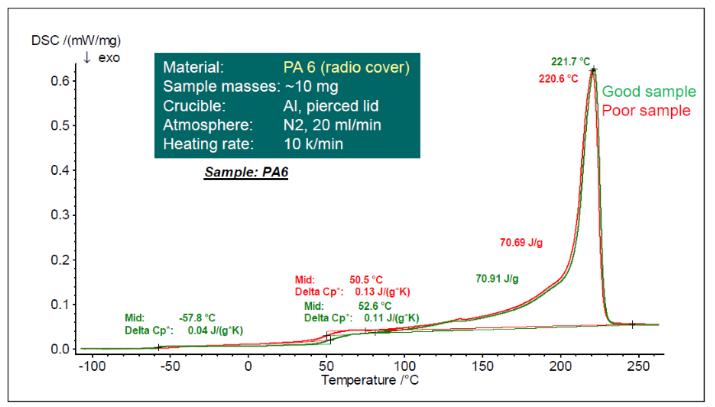Fig.1:良品及び不良品試料のDSC測定