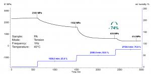 Fig.2:引張りモードでのPA 6試料のDMA測定